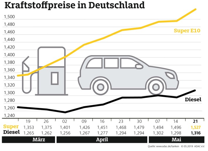 Spritpreise erreichen Jahreshöchststand Seit elf Wochen steigt der Benzinpreis