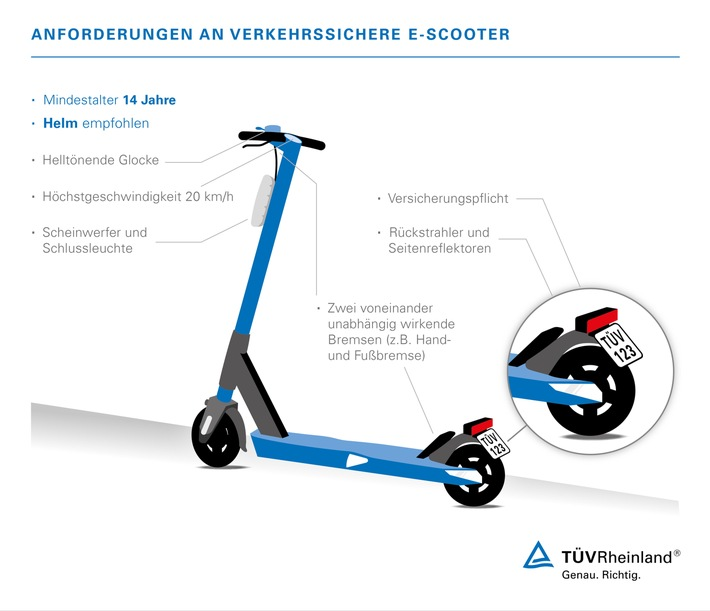 """TÜV Rheinland: Vor Kauf von E-Scootern genau informieren Neue """"Elektrokleinstfahrzeuge"""": Beim Kauf auf Allgemeine Betriebserlaubnis und Straßenzulassung achten Versicherungsplakette ist Pflicht"""