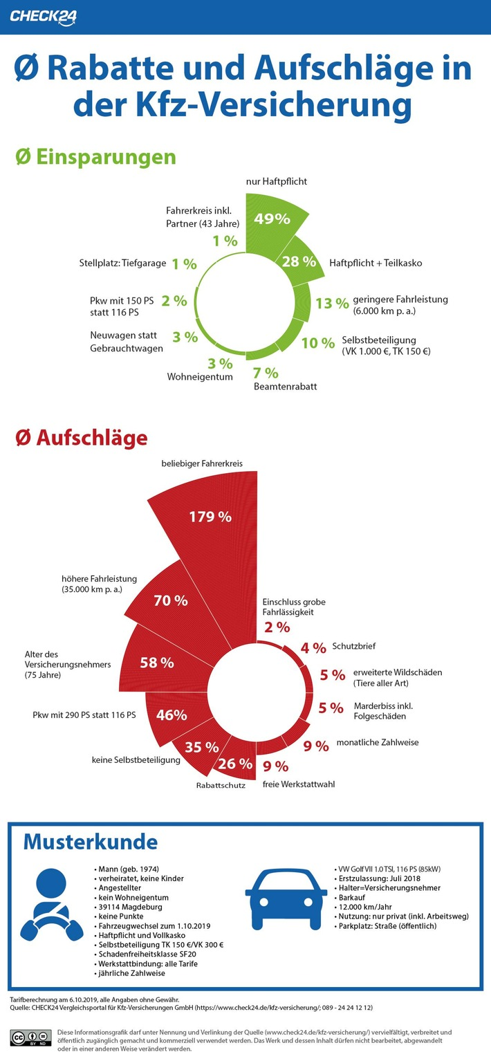 Kfz-Versicherung: 49 Prozent Rabatt durch einzelne Tarifmerkmale