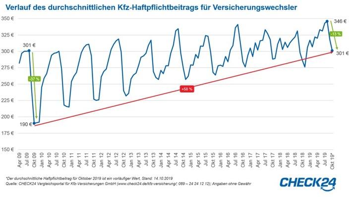 Kfz-Versicherung: Haftpflichtbeitrag seit August um 13 Prozent gesunken