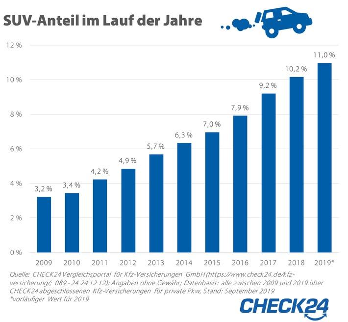 Kfz-Versicherungen: SUV-Anteil dreimal so hoch wie vor zehn Jahren