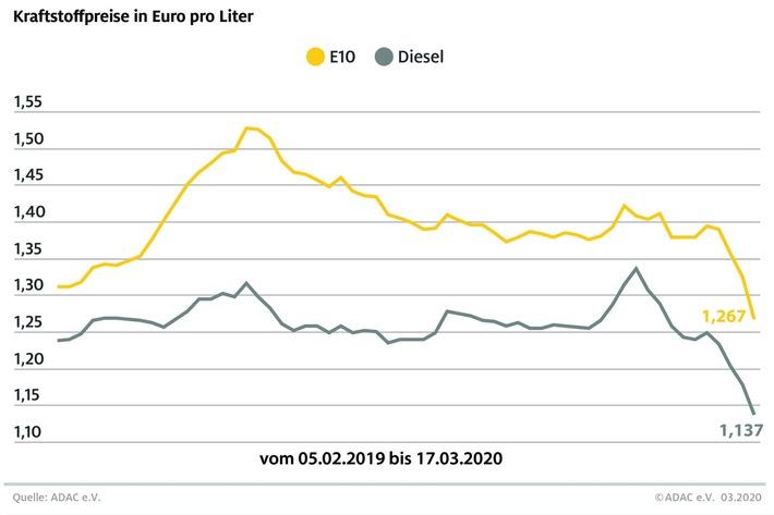 Coronakrise lässt Spritpreise weiter sinken / Rohölnotierungen brechen ein