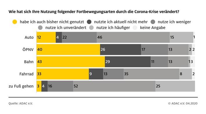 So verändert Corona das Mobilitätsverhalten/ ADAC Umfrage