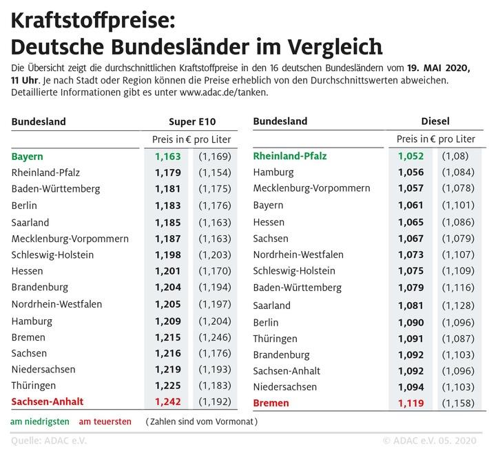 Benzin in Bayern am günstigsten