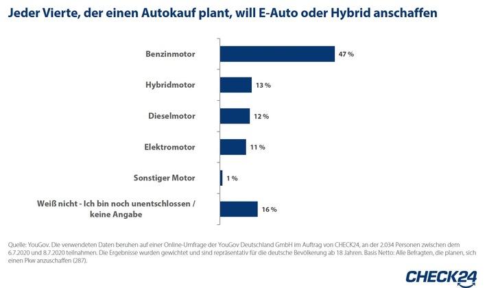 Autokauf: Interesse an Elektromobilität steigt – Benziner weiterhin am gefragtesten