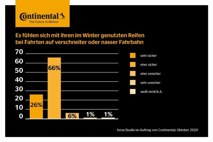 Autofahren im Winter: Die Deutschen fühlen sich sicher