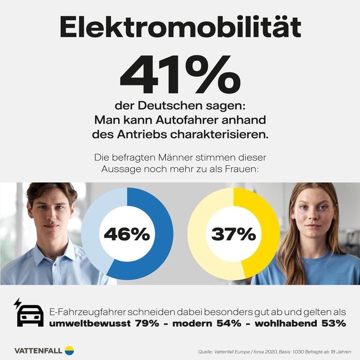 E-Mobilität im Fokus – forsa-Studie: Darum sind Fahrer von Elektroautos so beliebt