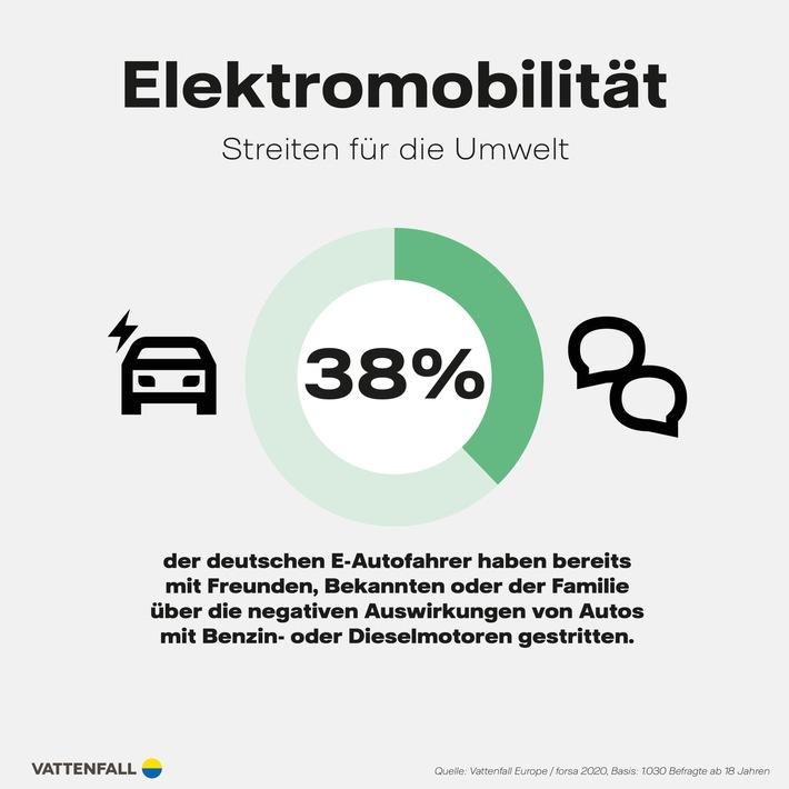Studie zur E-Mobilität Diesel und Benziner: Für Millennials öfter ein Streitpunkt