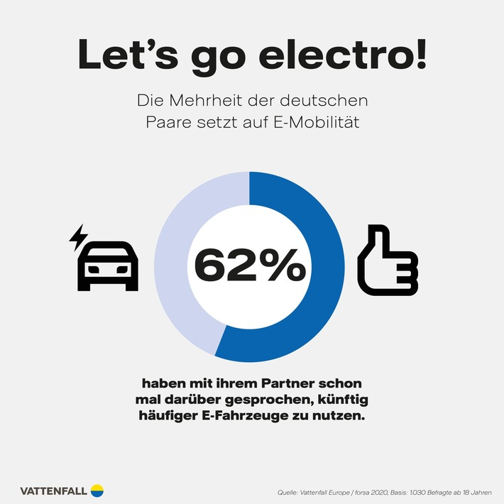 Studie zur E-Mobilität Autokauf: Paare entscheiden gemeinsam