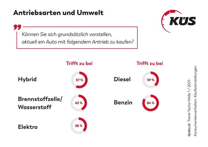 """KÜS Trend-Tacho: Akzeptanz für alternative Antriebe steigt / Hybrid in der Käufergunst vorne / """"Ökologischste Antriebsart"""" sehen Autofahrer*innen beim Wasserstoff"""