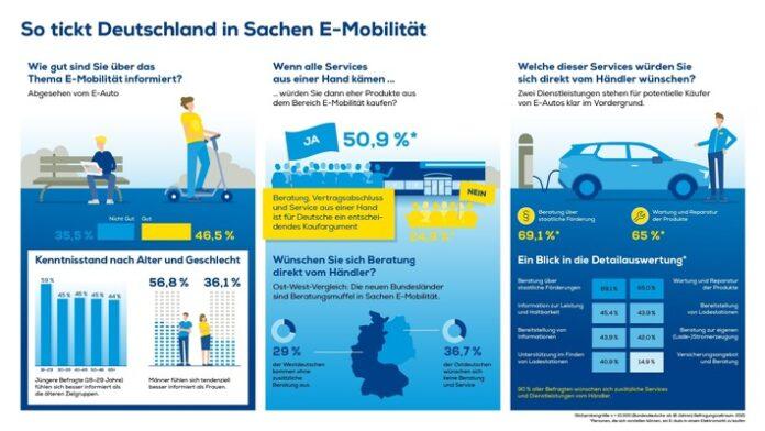 image 1 179 696x392 - EURONICS Studie belegt: Über ein Drittel der Deutschen kennt sich mit Elektromobilität nicht aus Unterschiede gibt es beim Geschlecht: Männer fühlen sich tendenziell besser informiert