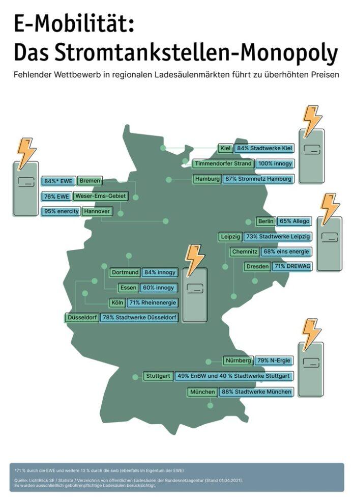 image 1 201 696x984 - Bremse für die E-Mobilität: Monopolisten dominieren regionale Ladesäulenmärkte