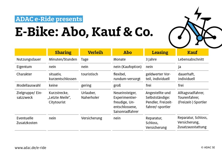 Abo, Kauf & Co: Viele Wege führen aufs E-Bike. Welcher eignet sich für wen? / ADAC e-Ride bietet flexible Abos von Greenstorm / E-Bikes aller Kategorien verfügbar / Preisvorteil für ADAC Mitglieder