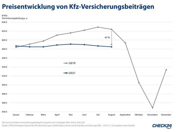 image 1 123 696x522 - Kfz-Versicherungen aktuell sechs Prozent günstiger als vor der Coronapandemie