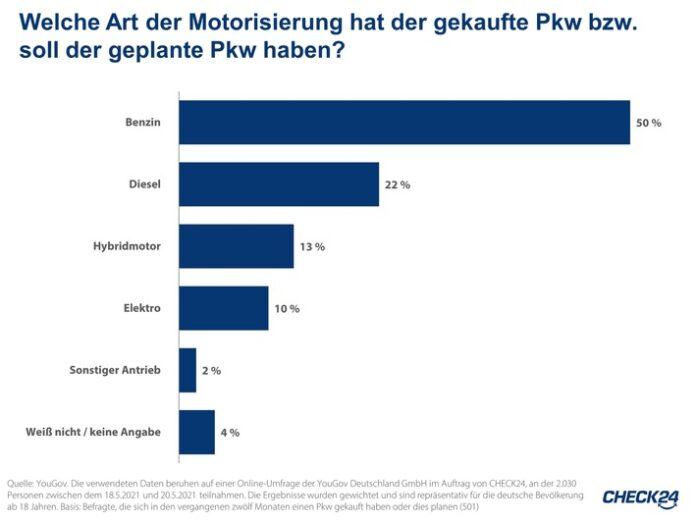 image 1 70 696x522 - Stromkosten: Familie mit E-Auto zahlt 2.045 Euro im Jahr für Strom