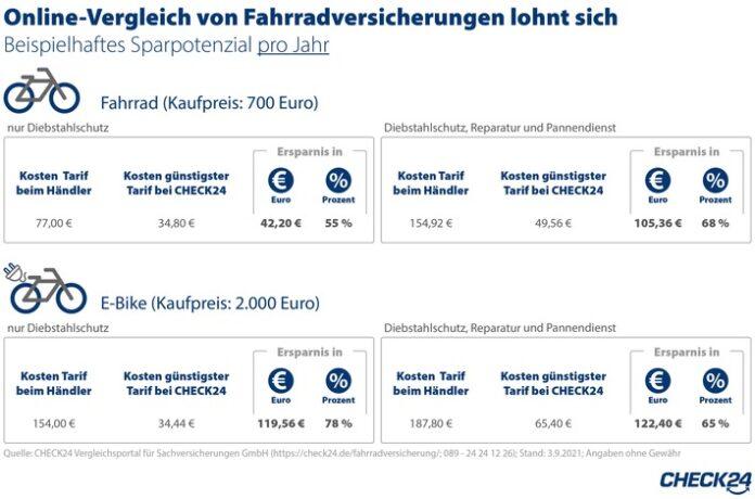 image 1 252 696x460 - Fahrradversicherung: Online-Vergleich spart bis zu 122 Euro im Jahr